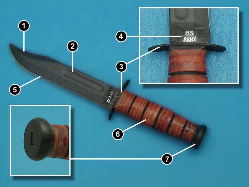 Гарды и навершия для ножей