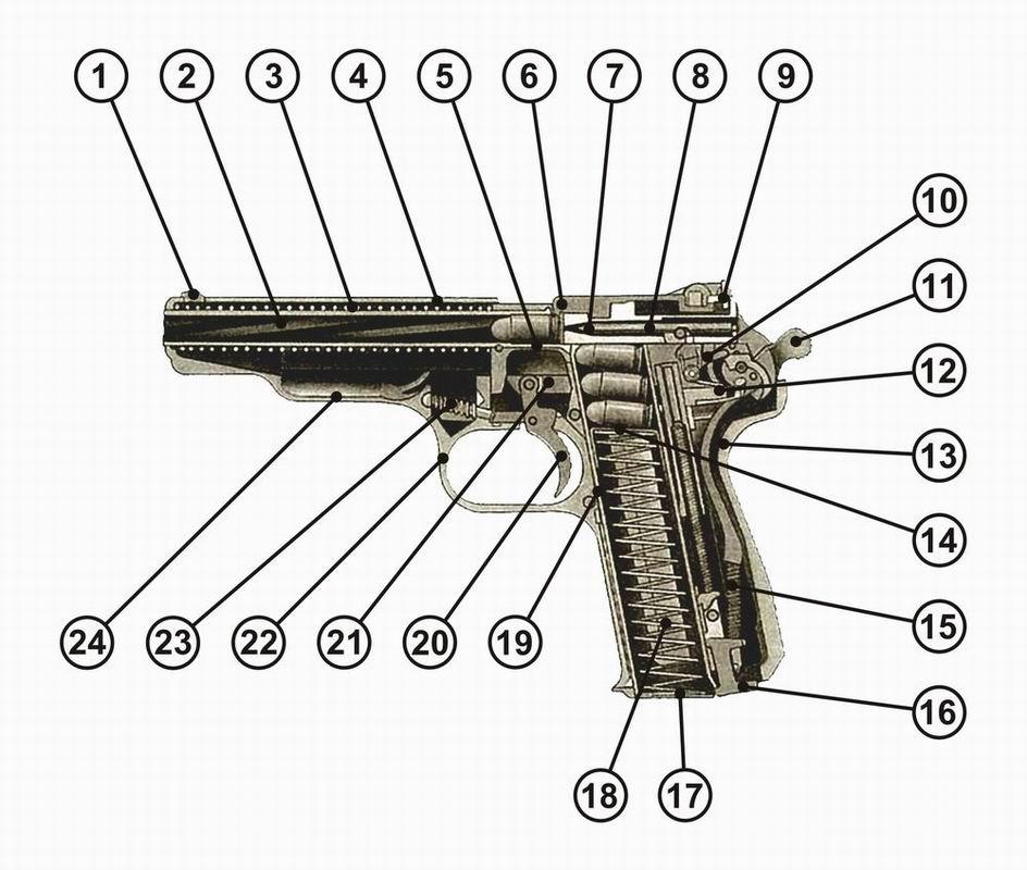 ЛКИ| Пистолеты - ОРУЖЕЙНАЯ