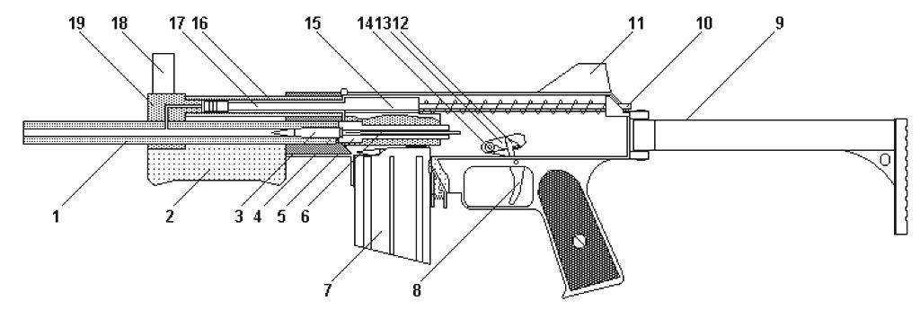 и штурмовые винтовки